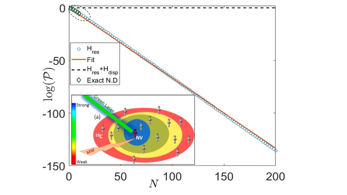 In this paper we focus on the adverse role of quantum correlations (entanglement) in the spin bath that can impede its cooling in many realistic scenarios.