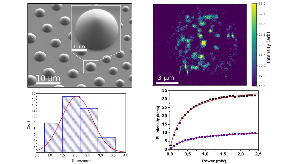 Silicon carbide (SiC) is an appealing material for quantum technologies and nanophotonics due to its optical transparency, and low nuclear spin bath. ....