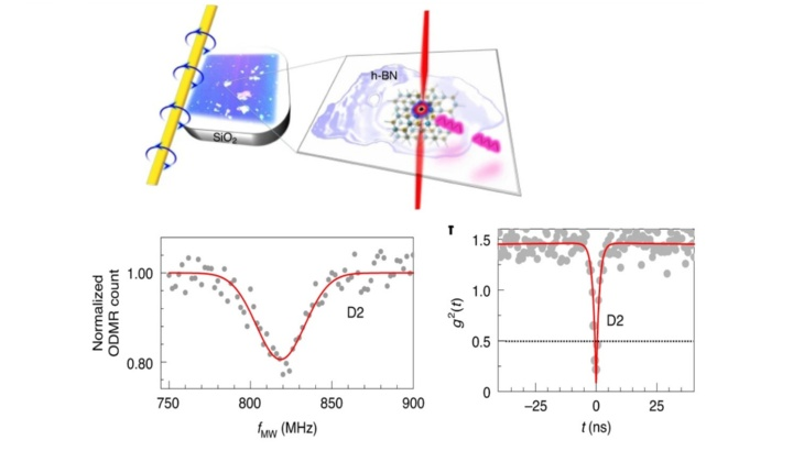 Single-spin resonance in a van der Waals embedded paramagnetic defect