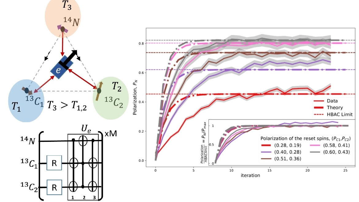Highlight: Cyclic cooling of quantum systems at the saturation limit