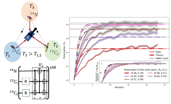 Cyclic cooling of quantum systems at the saturation limit