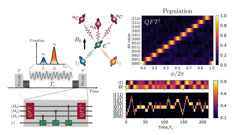 Highlight: Quantum Fourier transform for nanoscale quantum sensing