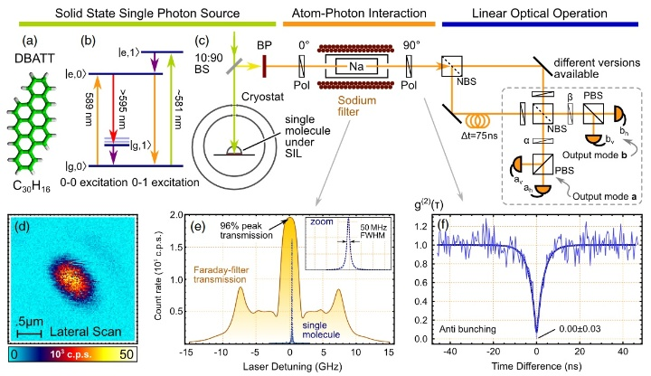 Coherence Properties of Molecular Single Photons for Quantum Networks (c)