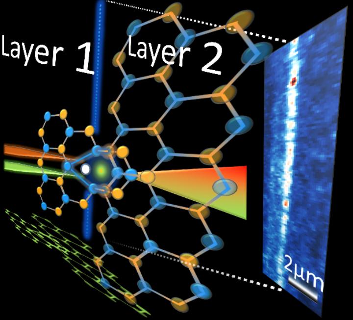 single quantum emitters in 2D materials