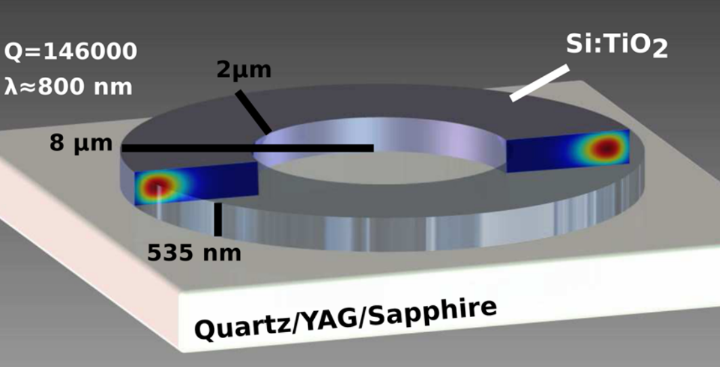 Optical resonators